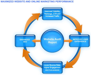 Maximized Website Preformance wheel