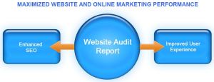 Maximized Website and Online Marketing Performance