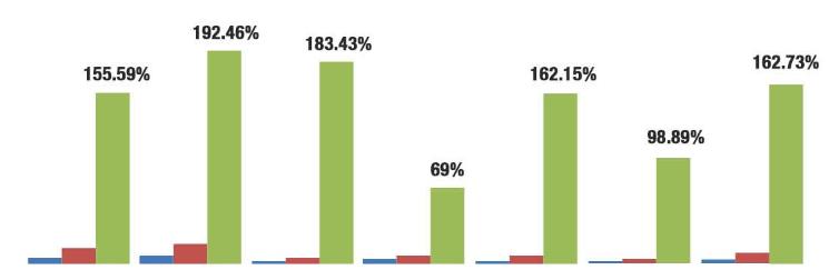 Mobile Share graph