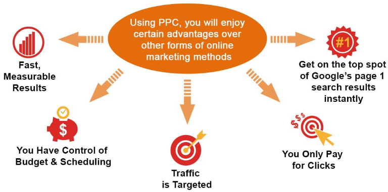 PPC Advertising Graph