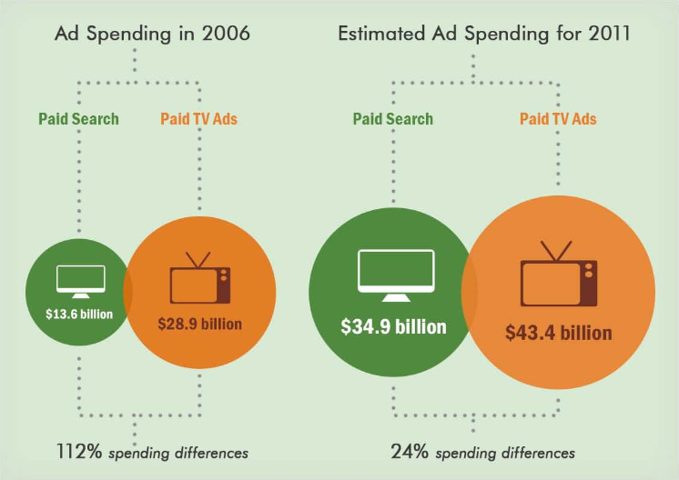 Paid Ads vs TV ads