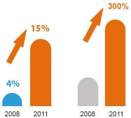 Social Media graph 3