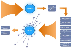 Website audit graph
