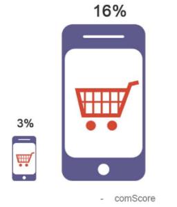 e commerce share
