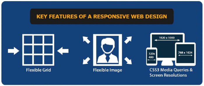 key features of mobile responsive website