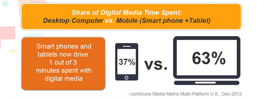 share of dgital time desktop vs mobile