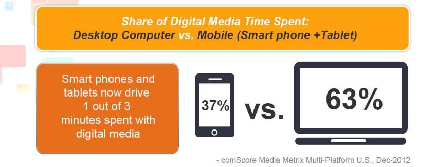 share of dgital time desktop vs mobile