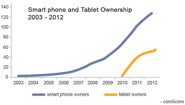 smart phone ownership graph