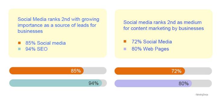 social media graph 7