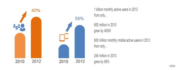 social media graph 8