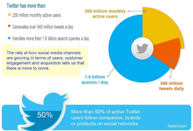 social media graph 9