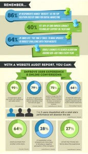 4 Website Audit tips
